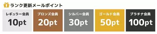 ランク更新メールポイント内訳